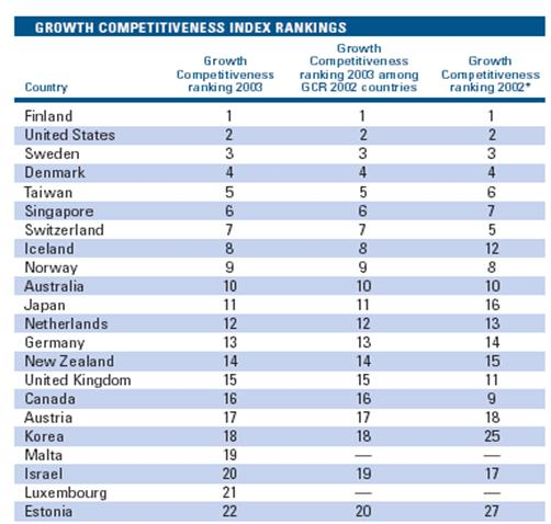 Growth Competitiveness Index rankings table